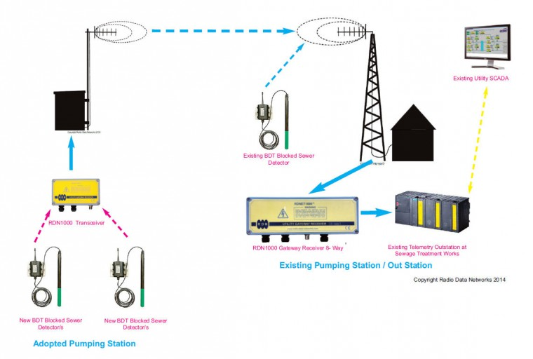Adopted Pumping Station Monitoring With Additional Level Control