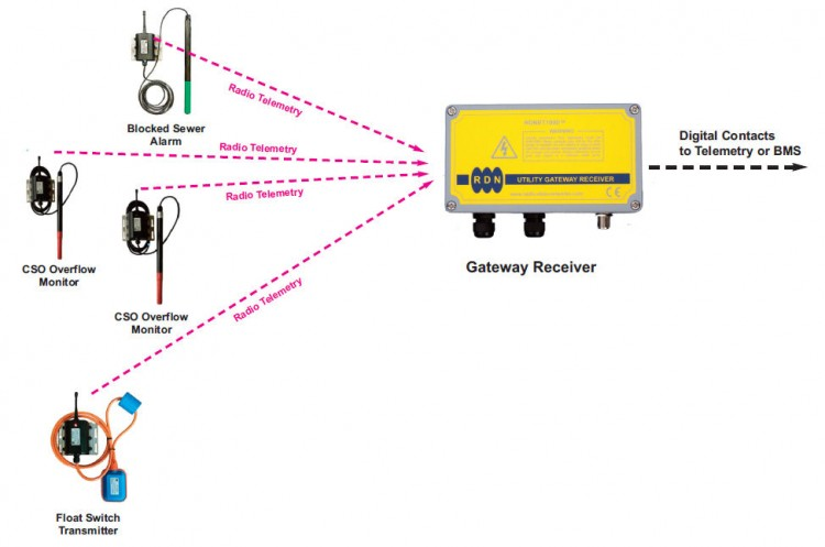 Blocked Sewer Monitoring System with Gateway Receiver