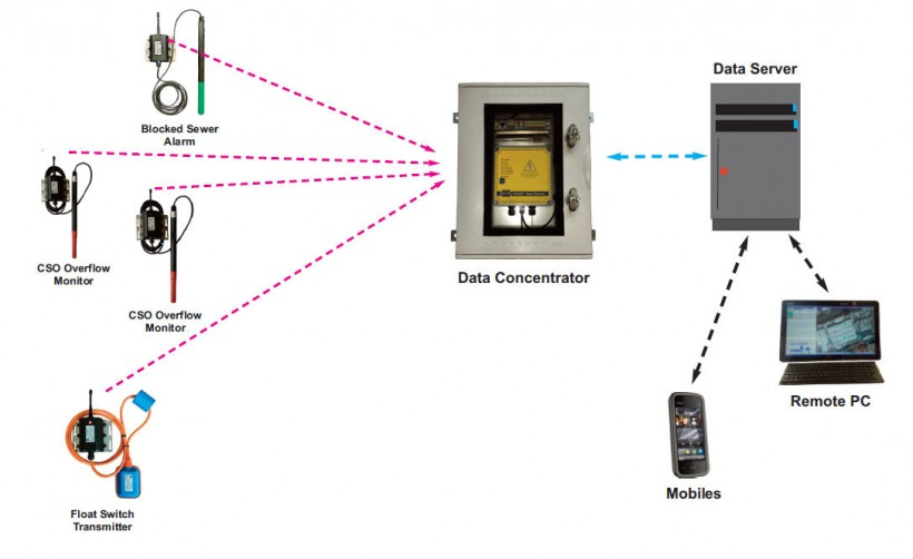 Blocked Sewer Monitoring via Data Concentrator