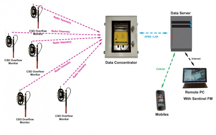 Real Time CSO Monitoring System with Data Concentrator