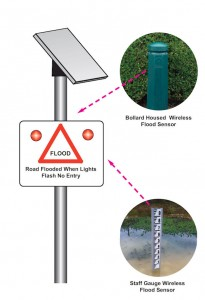 Automated Flood Sign System