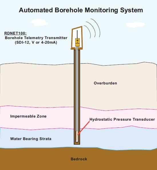 Radio Data Networks Automated Borehole Monitoring Telemetry System