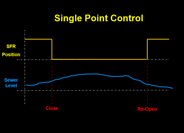 Sewer Flow Regulator Control - Single Point