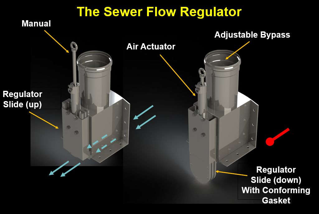 Sewer Flow Regulator Innustration